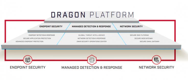 Comodo's Dragon Enterprise Platform